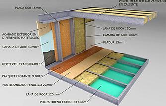 Aislamientos en las casas prefabricadas TecnoHome